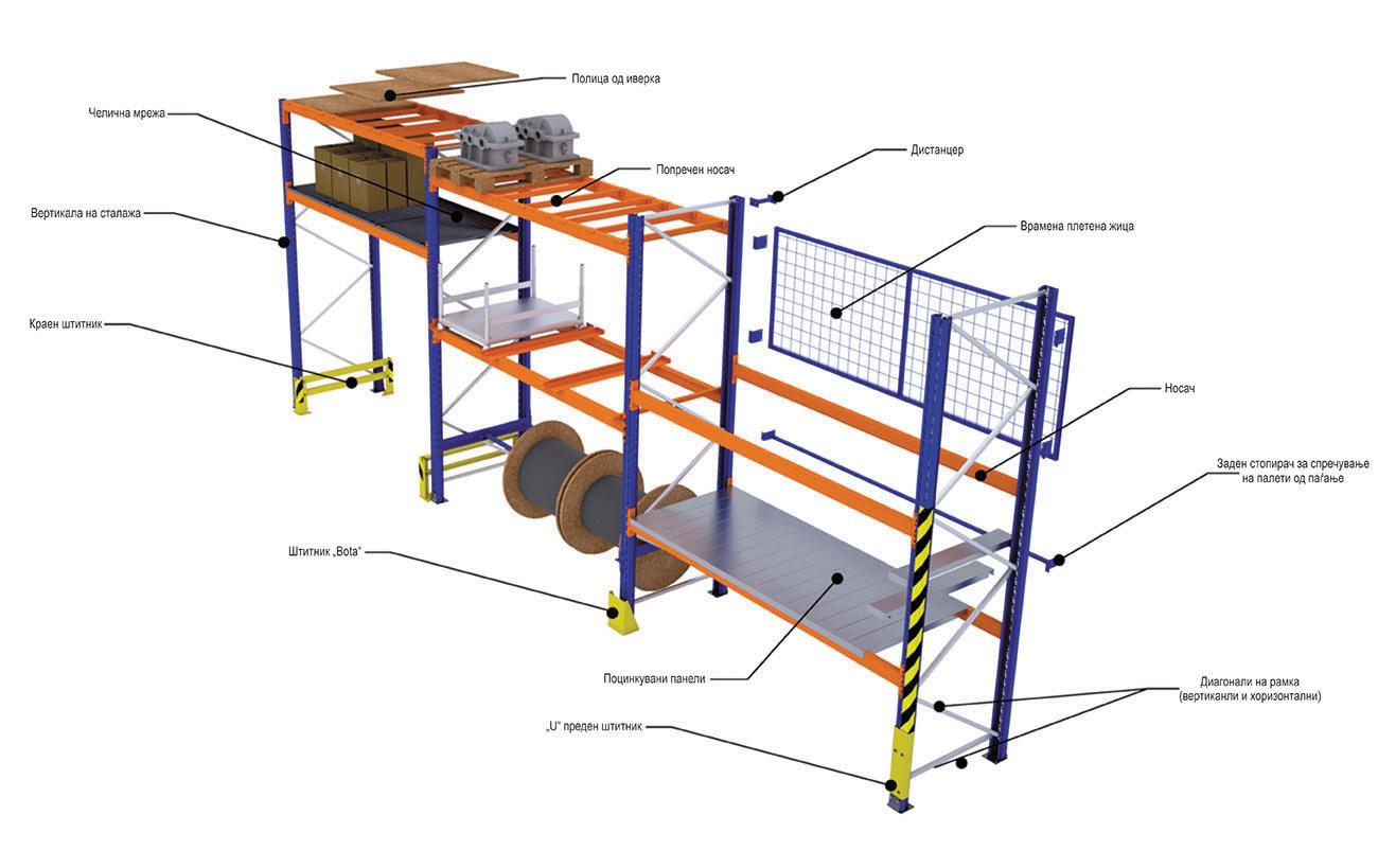 Опис на палетните системи