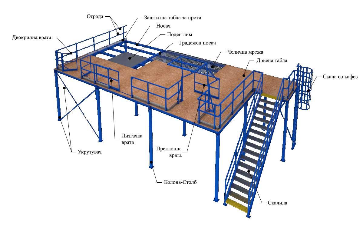 Опис на челичните платформи
